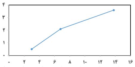 فارسی کردن اعداد در نمودارهای اکسل