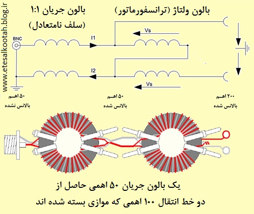 بالون هیبریدی 1 به 4 بر اساس طراحی ویپرمن