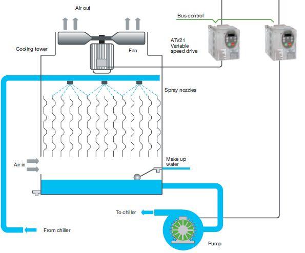 سیستم کنترل هوشمند دور فن و گردش آب برج خنک کن