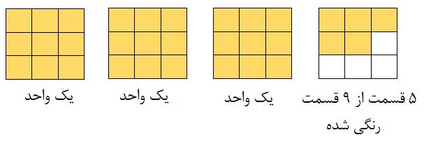 شکل عدد مخلوط