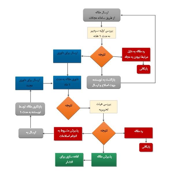 مراحل پذیرش مقالات