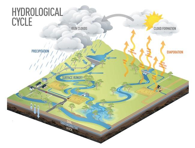 Image result for اصول جریان آب های زیرزمینی