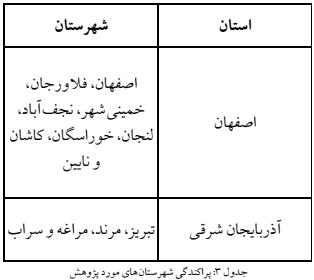 سر راست کنی در کار گاه های قالی شویی تهران