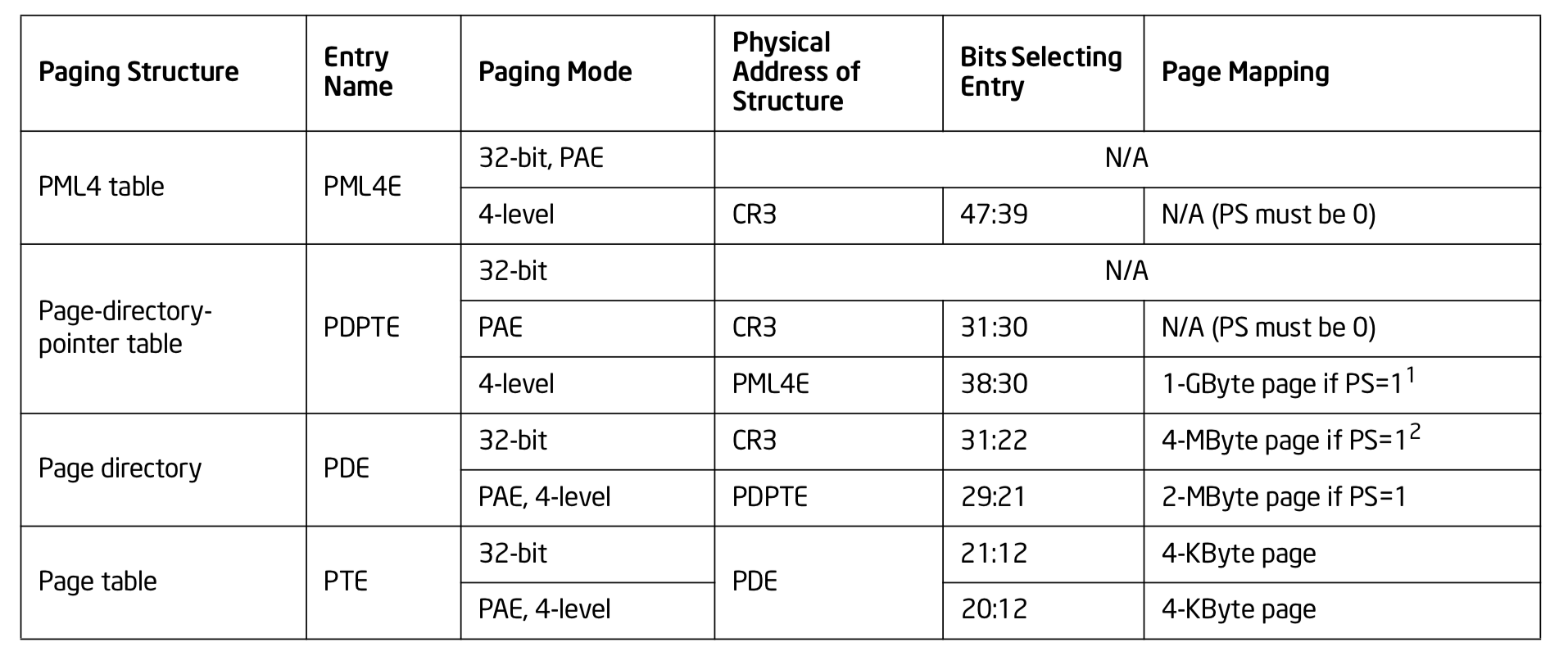 Paging Structures in the Different Paging Modes