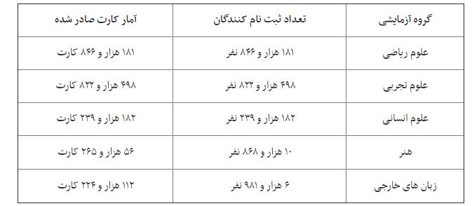 مرکز مشاوره کنکور علیرضا افشار