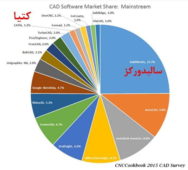 سهم بازار نرم افزار Solidworks