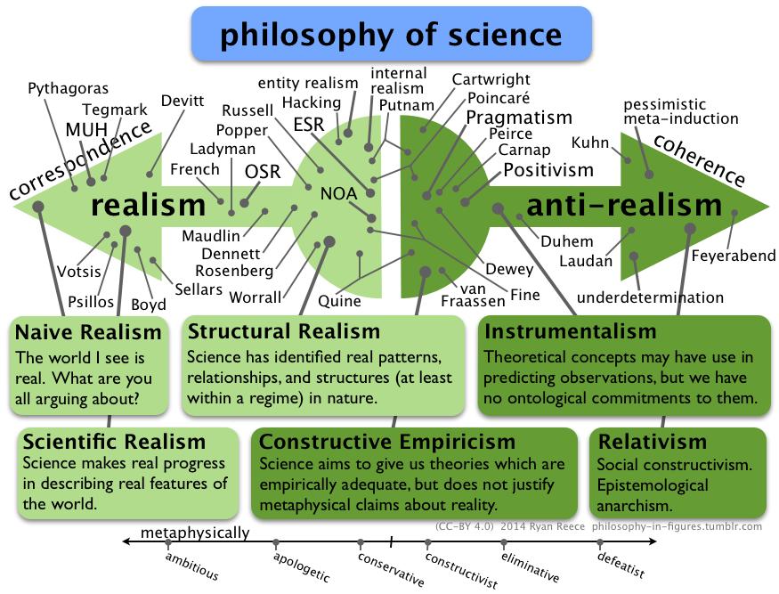 حقیقت علمی