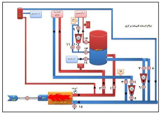 حرارت مرکزی-مهندس ابزار