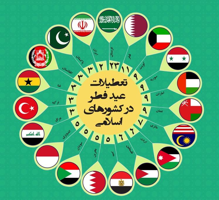 تعداد روزهای تعطیل به مناسبت عید فطر در کشورهای مسلمان