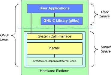 [عکس: linux-system.jpg]