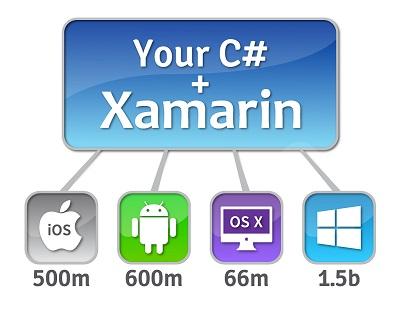 مرکز تخصصی نوین آموزمجموعه آموزشی XAMARIN برنامه نویسی Android با C# همراه با ابزار های نصب و  راه اندازی