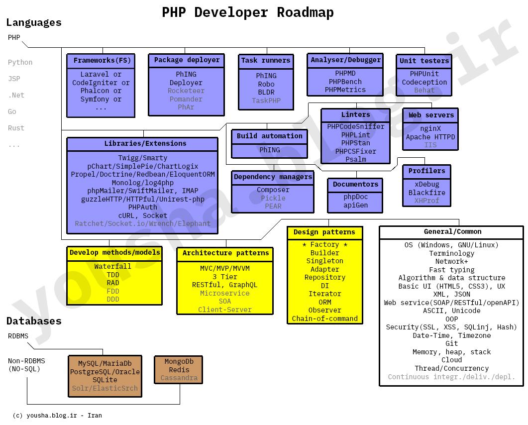 [تصویر:  PHP-Backend.jpg]