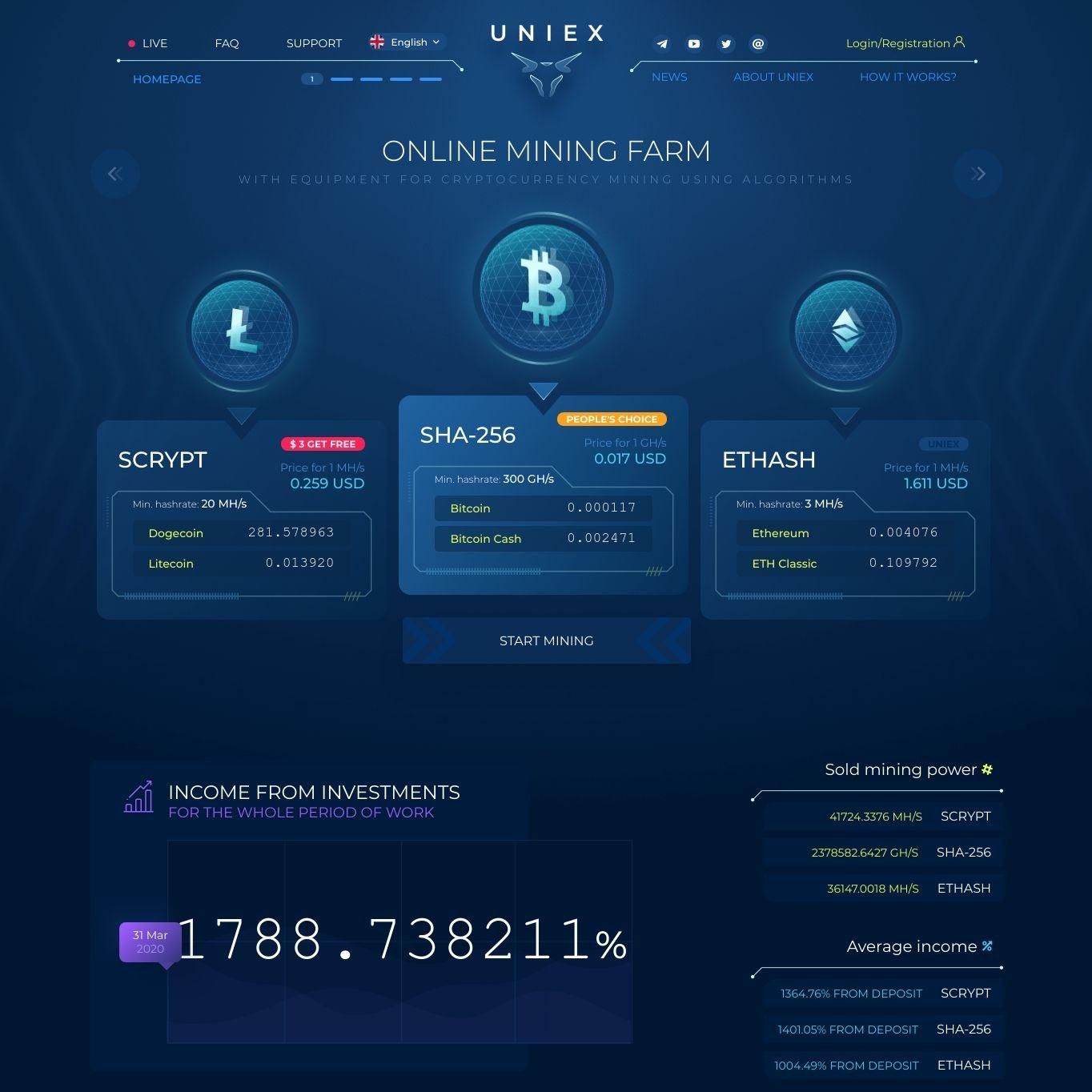 سایت سرمایه گذاری Uniex