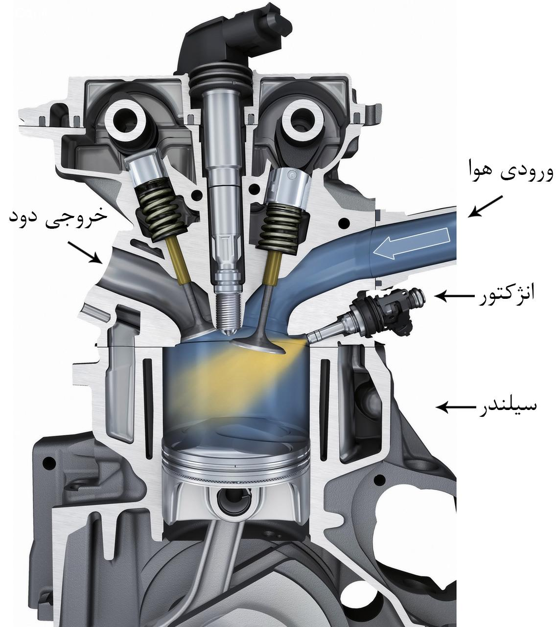تفاوت خودروهای انژکتوری و کاربراتوری