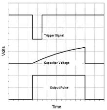 رابطه بین سیگنال تریگر، ولتاژ C و پهنای پالس در مُد مونواستابل.