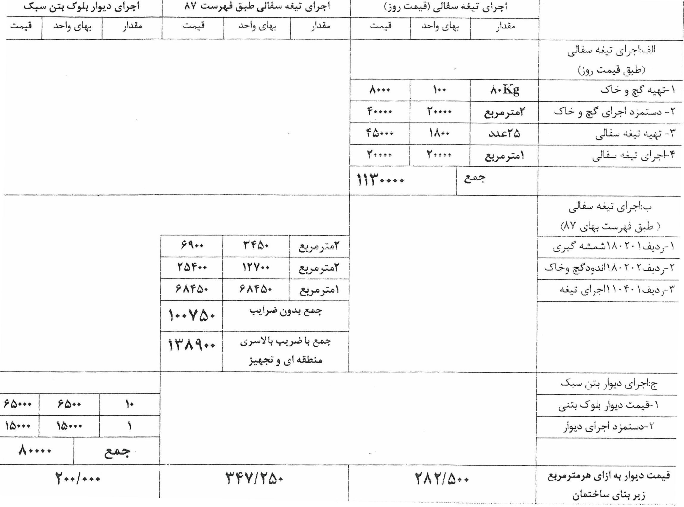 جدول مقایسه ای بین قیمت تمام شده هر مترمربع دیوار بلوک بتن سبک ...توضیح:
