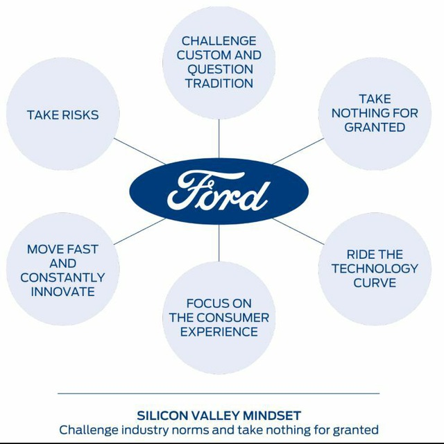 Ford drive innovation
