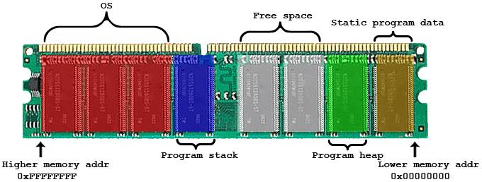 ram-stack-heap