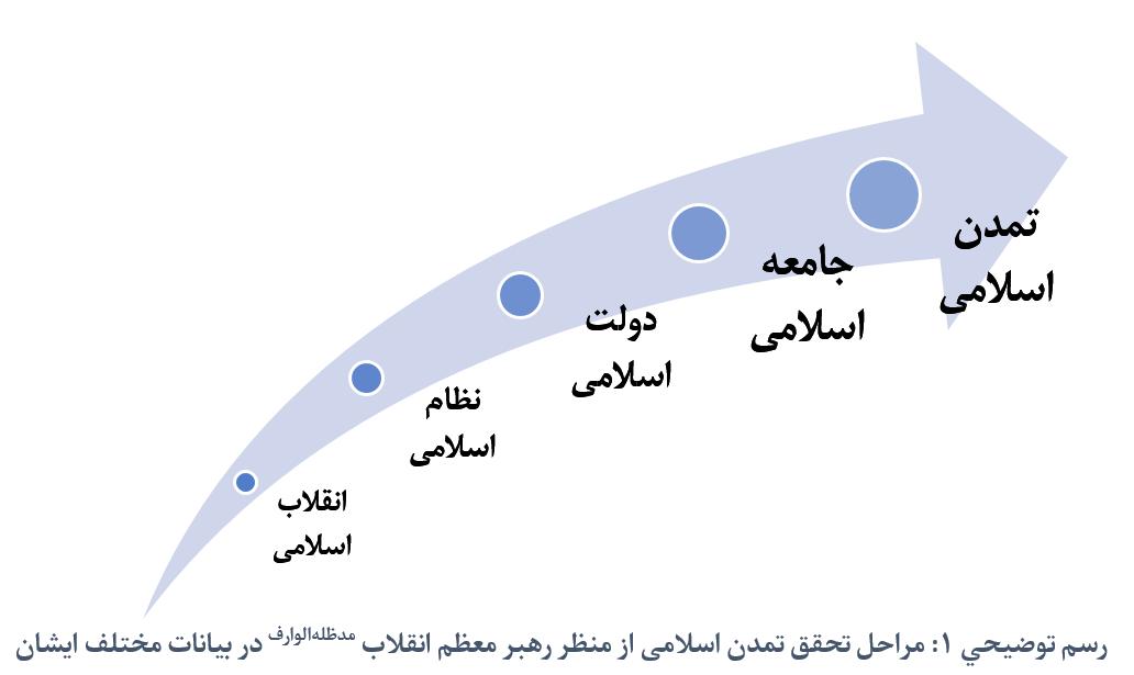 سیرتحقق تمدن اسلامی از منظر رهبری