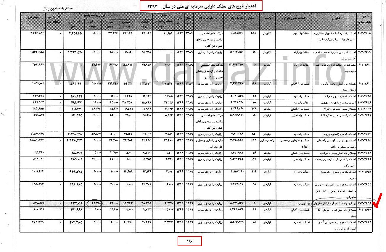 عکس اعتبارات طرح های تملک دارایی سرمایه ای ملی 93