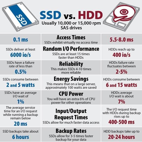 تفاوت هارت دیسک و هارد اس اس دی در طراحی با سالیدورک