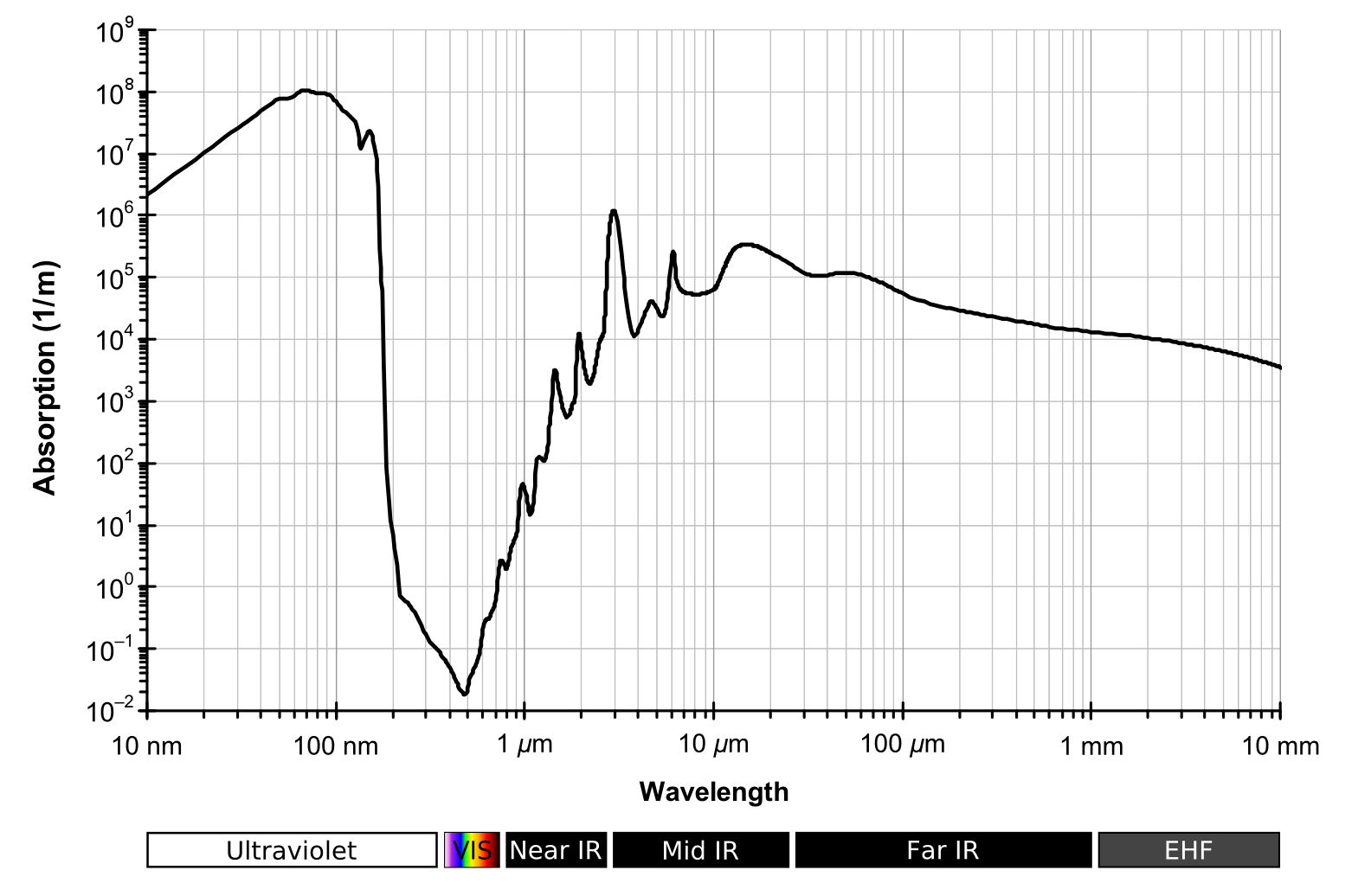 Absorption spectrum of liquid water
