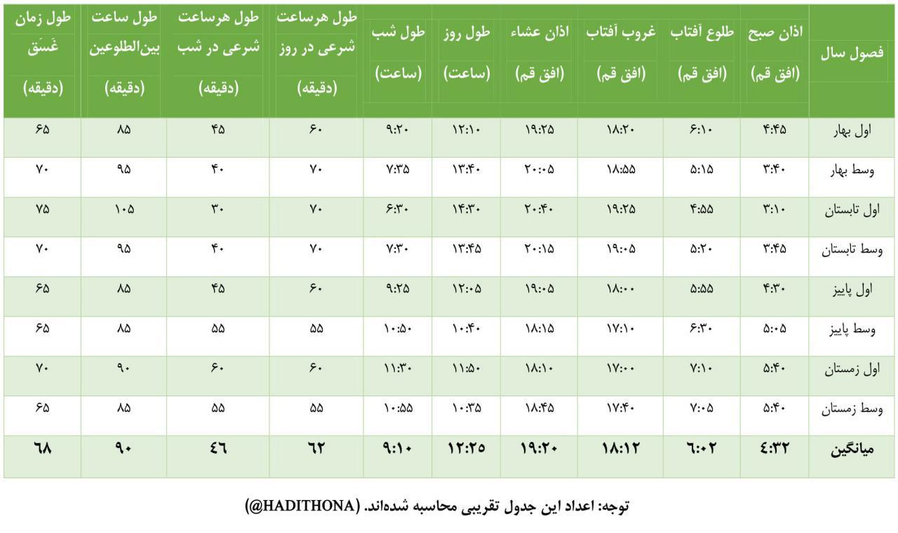 جدول تغییرات ساعات و اوقات شرعی، در طول سال
