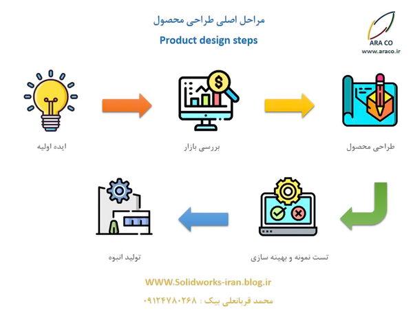 مراحل طراحی محصول
