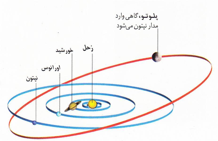 Image result for پلوتون