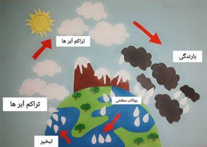 نقاشی های زیبا در مورد چرخه آب