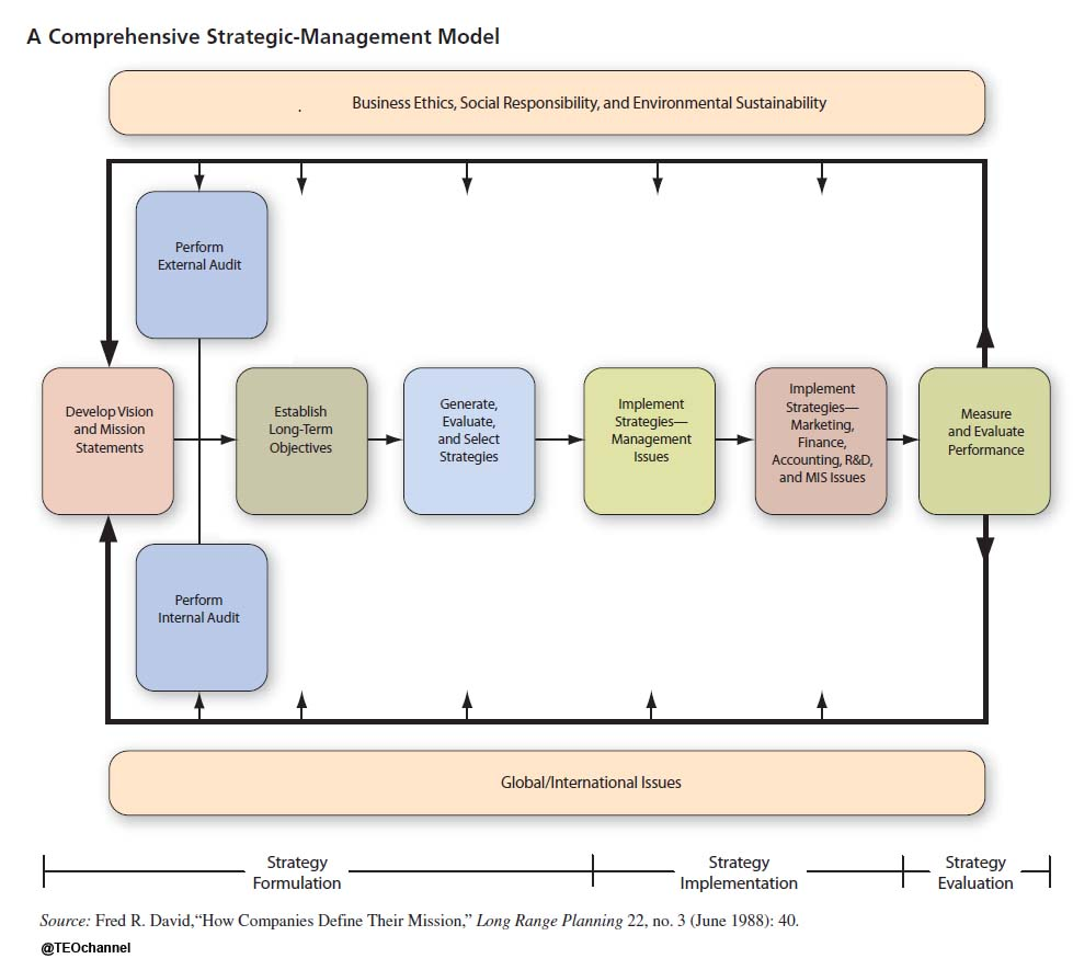 strategic management a model for Business strategy describes the way an organisation creates value through its business model,  management (strategic  strategic human resource management.