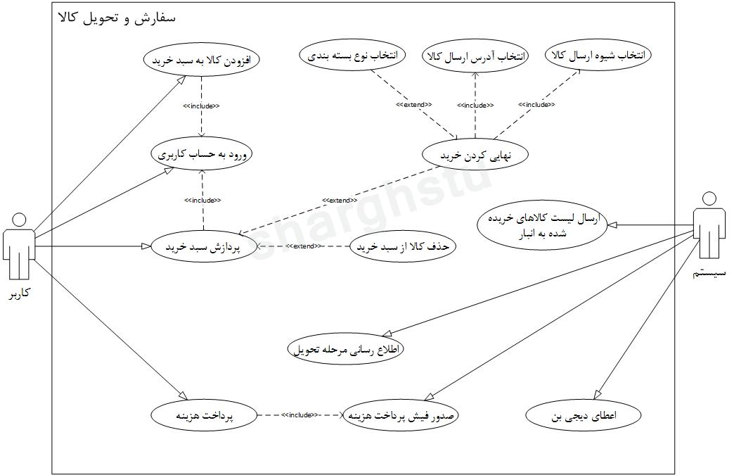 Digikala Use Case Diagram سفارش و تحویل وبلاگ تحلیلی شرق گیلان