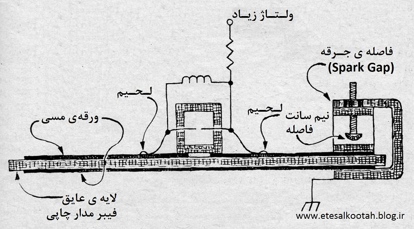 نما از روبروی لیزر گازی پالسی