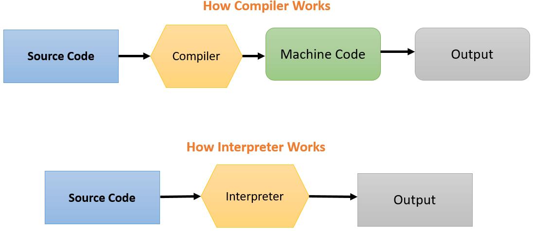 تفاوت کامپایلر (Compiler) و مفسر (Interpreter) در چیست؟