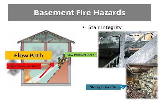 آتش سوزی زیر زمین Understanding and Fighting Basement Fires