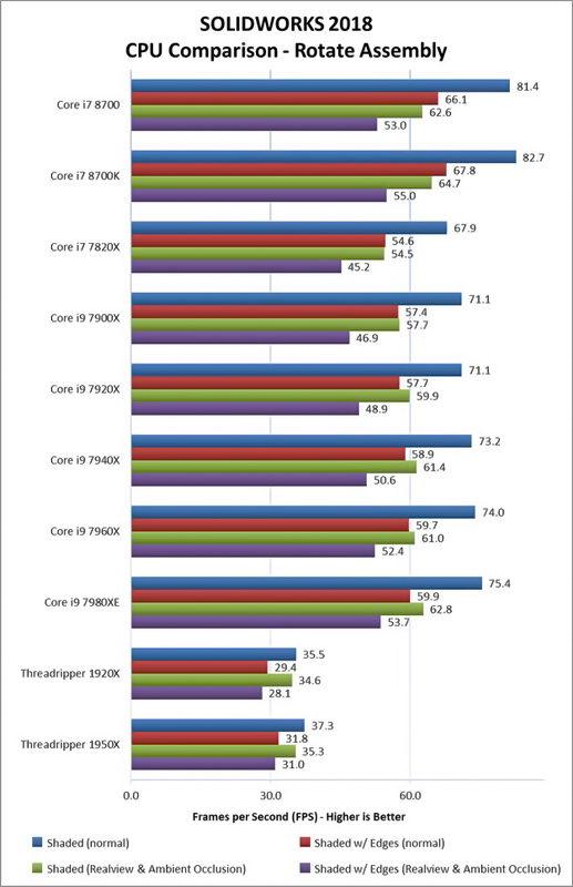 مقایسه توان پردازنده اینتل با ای ام دی در اجرای سالید ورک