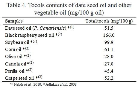 مواد معدنی و ویتامین های روغن هسته خرما ، روغن هسته خرما