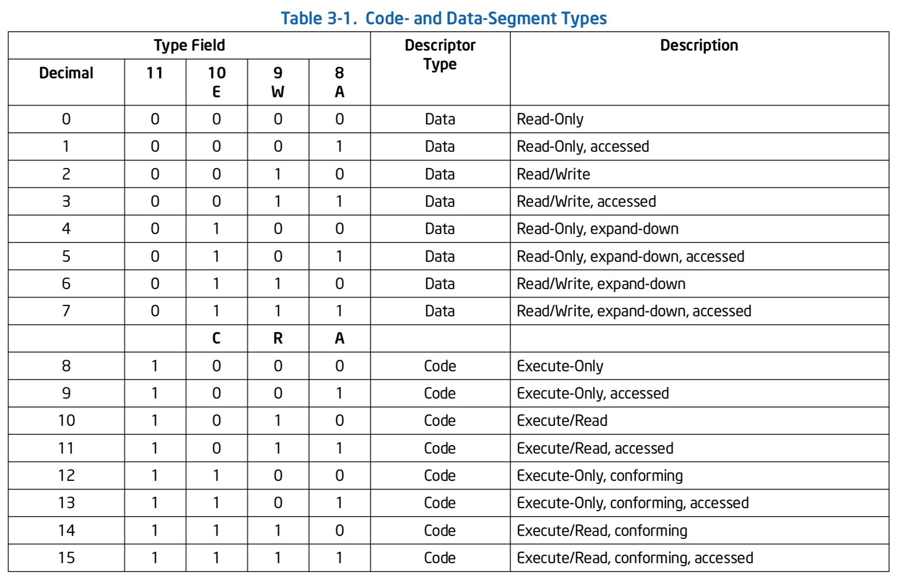 جدولی که مقدار دسترسی سگمنت کد و داده را مشخص میکند
