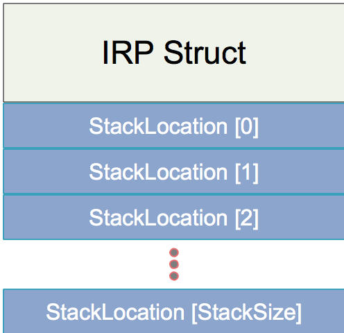 IRP and Stack Location