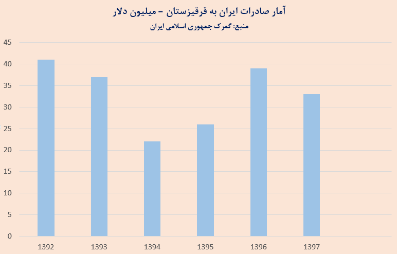 صادرات ایران به قرقیزستان