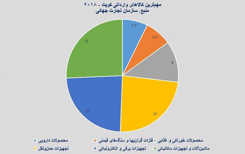 مهمترین کالاهای وارداتی کویت