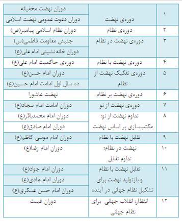جدول بحث هیئت روح الله
