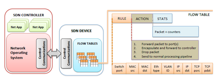 OpenFlow Switch