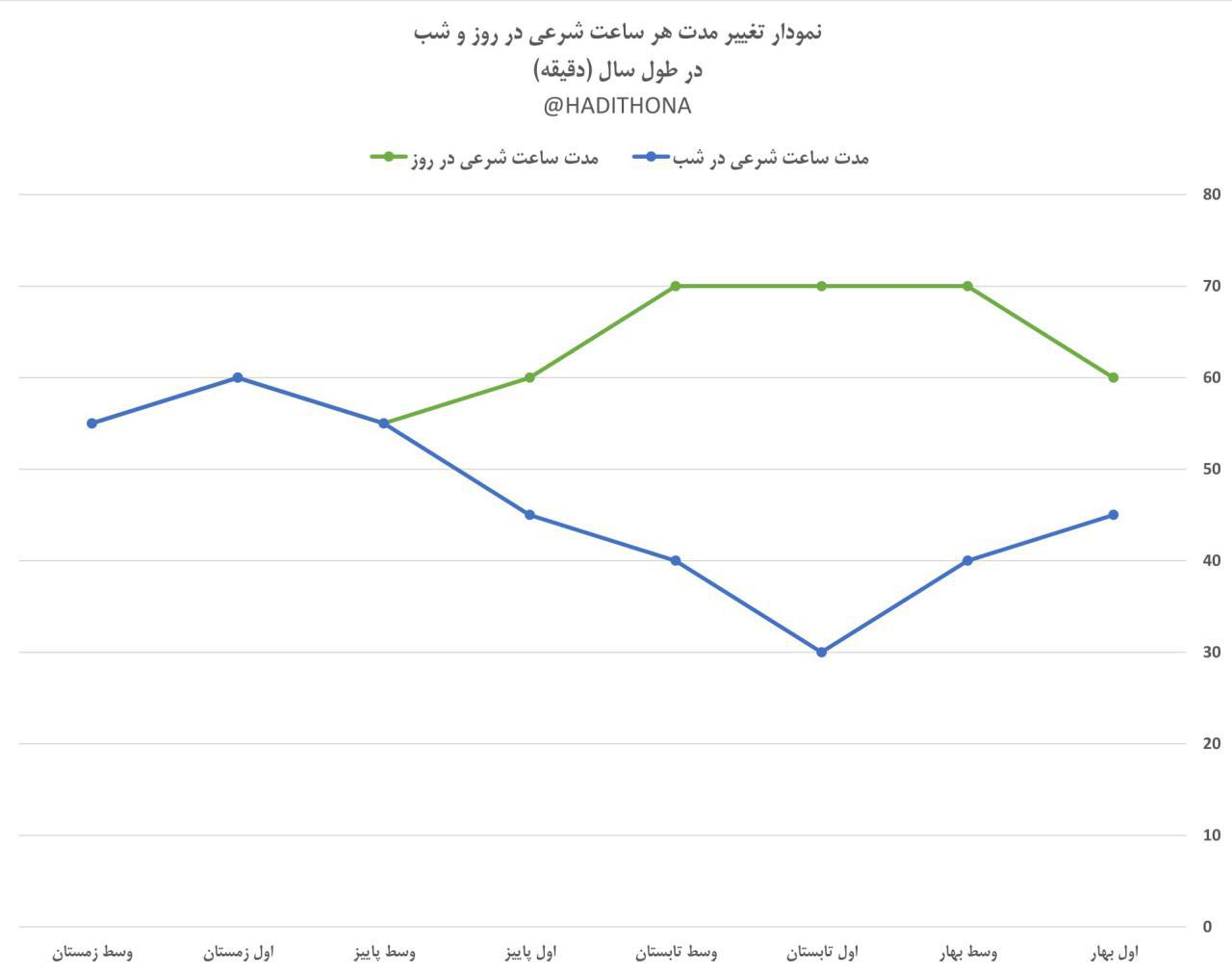 نمودار تغییر مدت هر ساعت شرعی در روز و شب، در طول سال