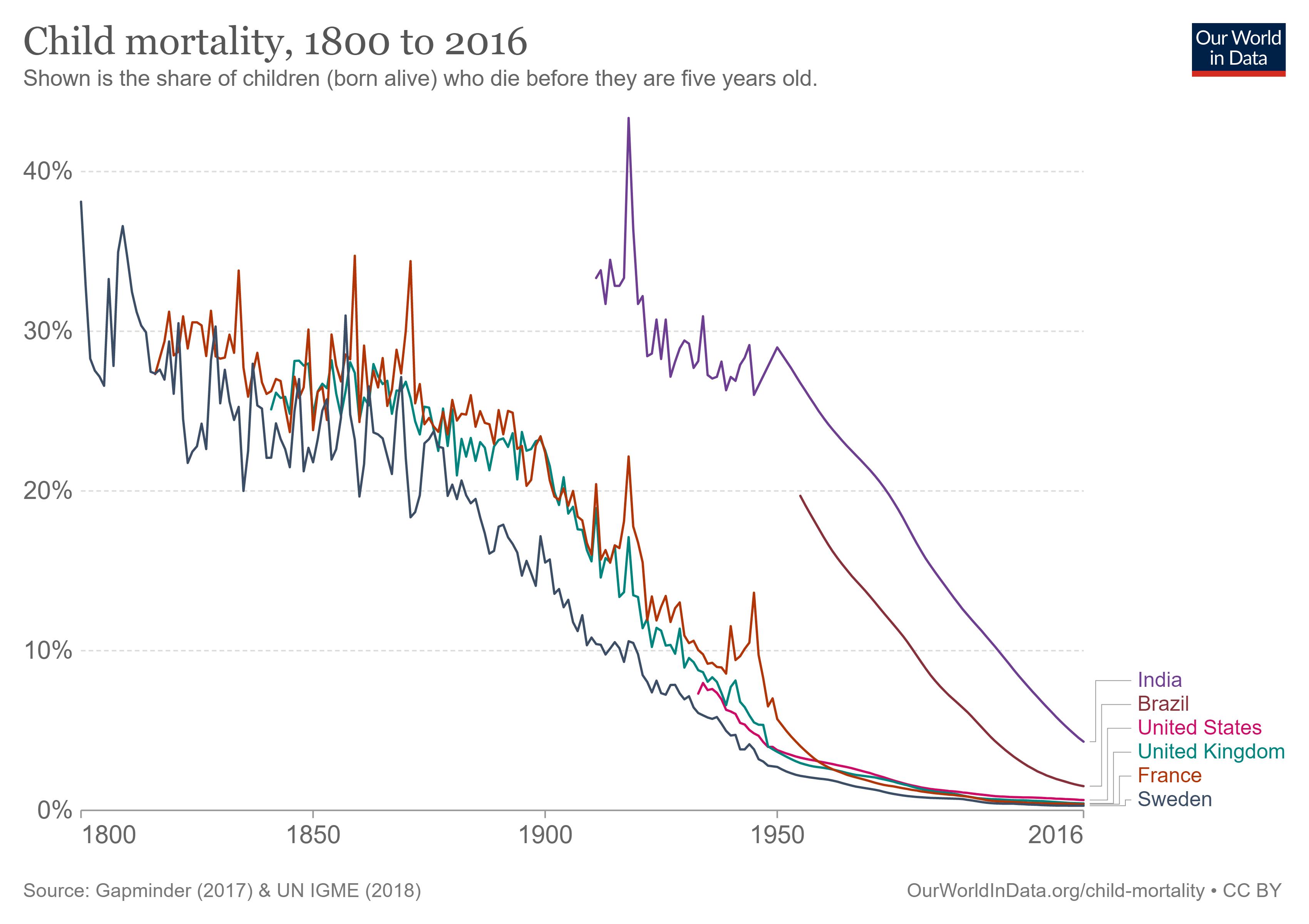 مرگ و میر کودکان در کشور های مختلف