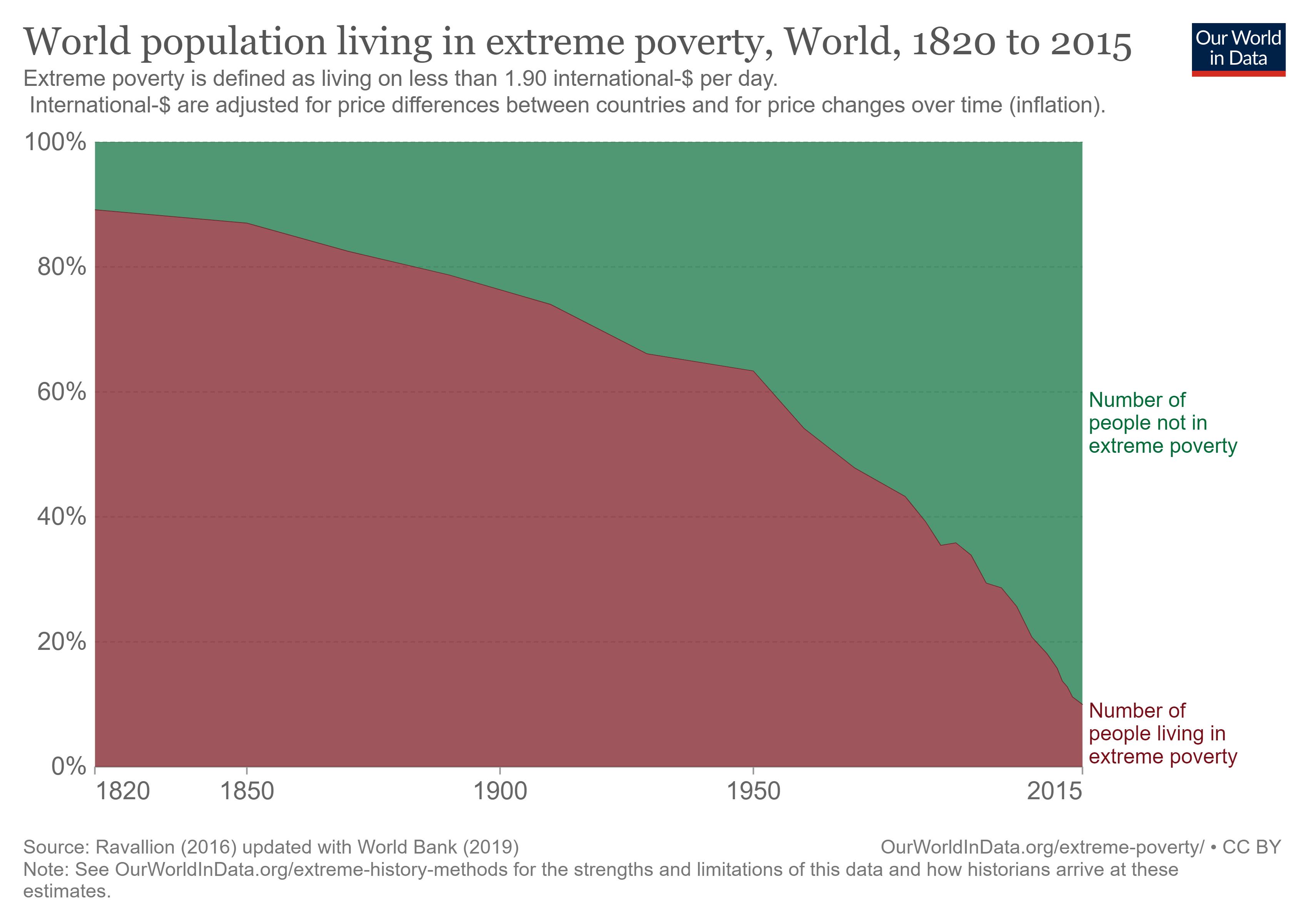 میزان آمار مردم جهان که در فقر زندگی میکنند