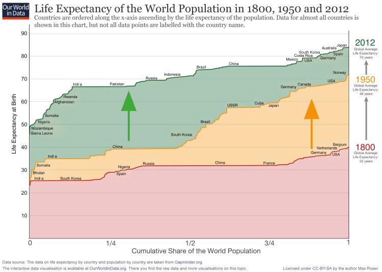 میزان امید به زندگی در کشورهای جهان