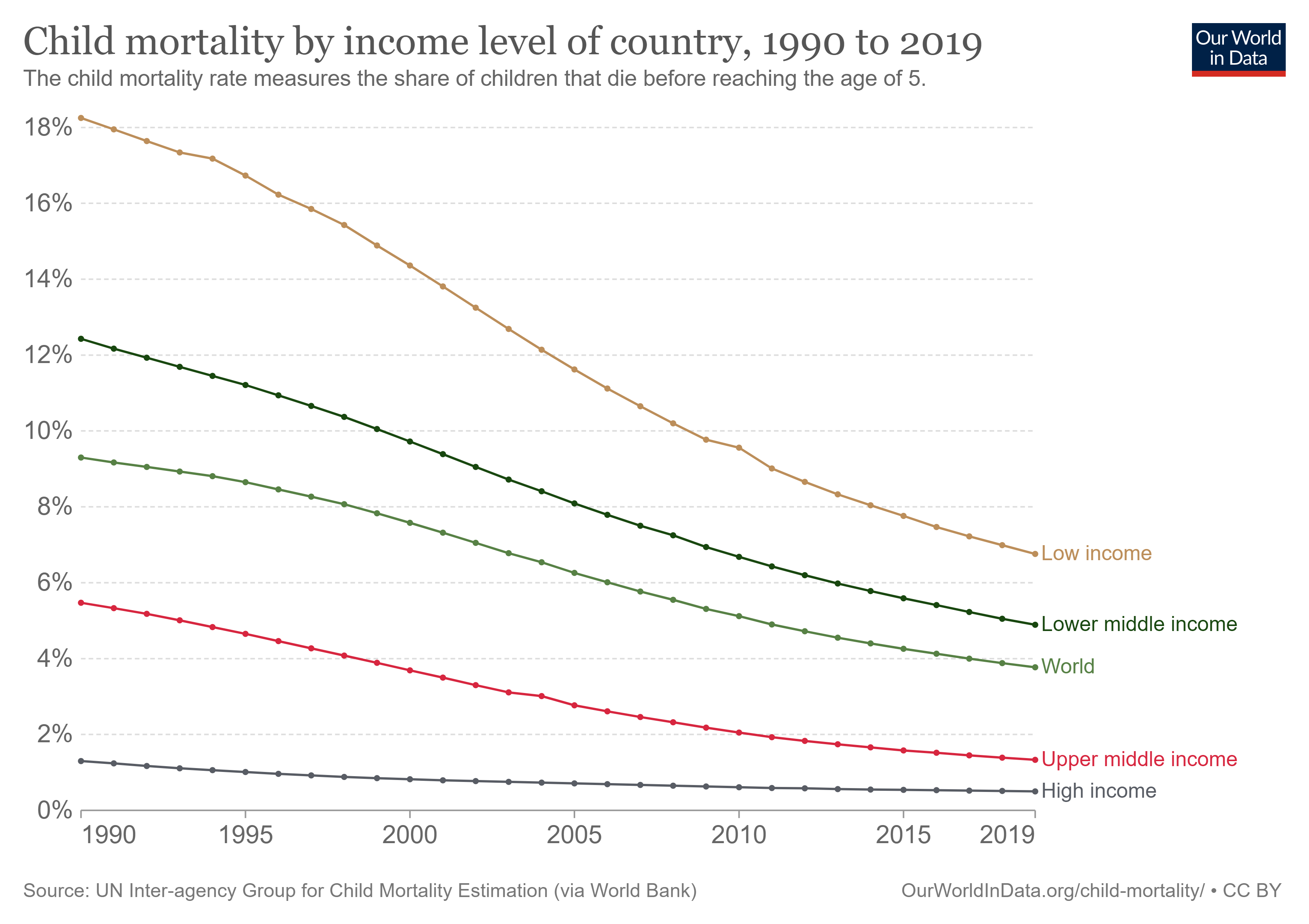 مرگ و میر کودکان با متوسط سطح درامد کشورها