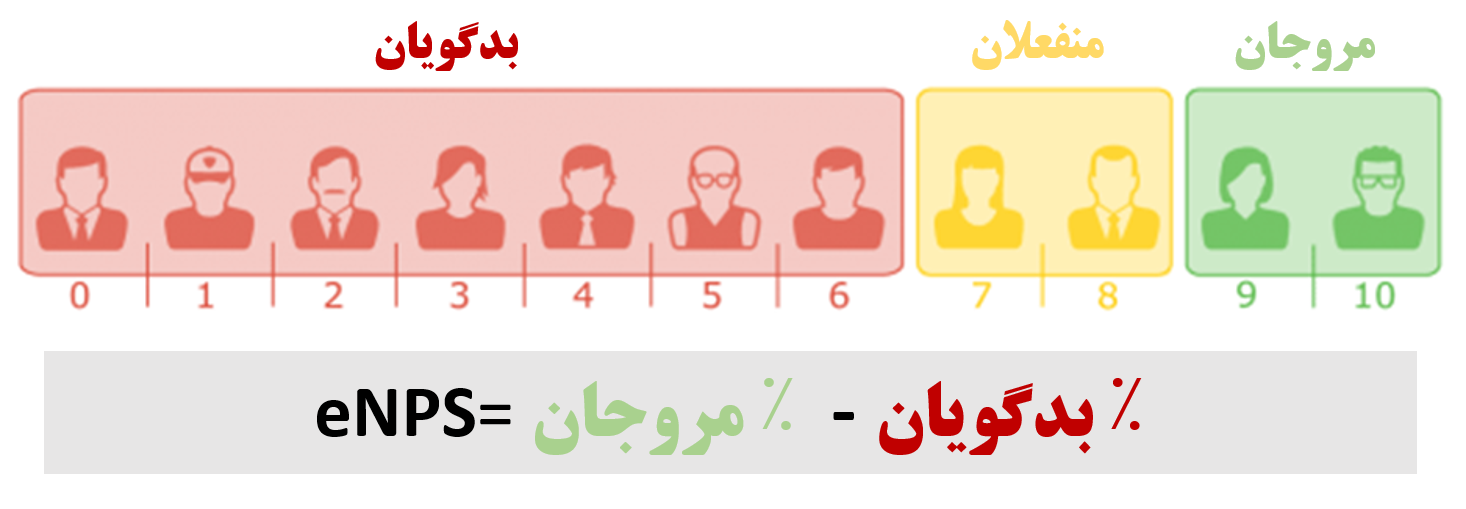 محاسبه eNPS