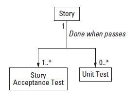 آزمون واحد